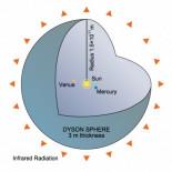 Esferas de Dyson alrededor de enanas blancas