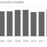 Suicidio. Una plaga que se ha convertido en la primera causa de muerte externa en España
