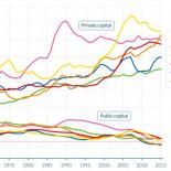 La acumulación de la riqueza en España y el impuesto de sucesiones y donaciones